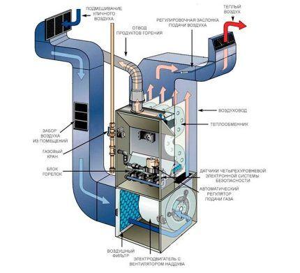 Схема устройства газового теплогенератора