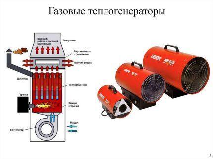 Газовый теплогенератор в разрезе