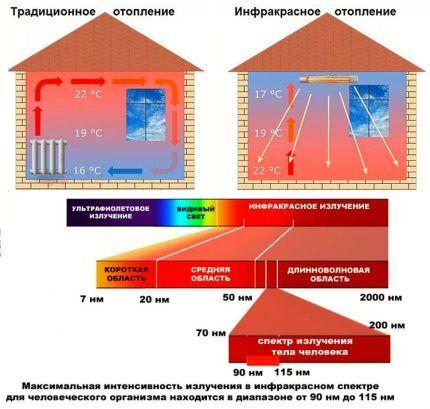 Отличия инфракрасного и светового излучения