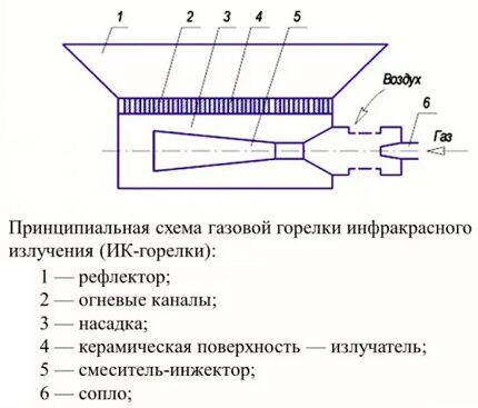 Схема и принцип действия ГИГ