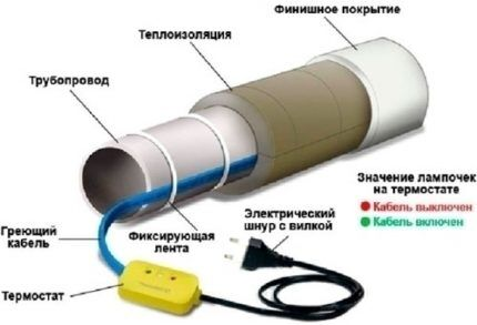 Пример монтажа греющего кабеля