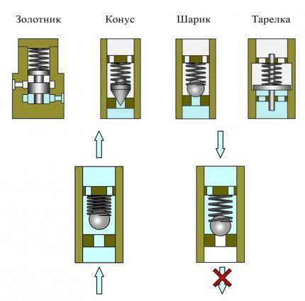 Варианты запорного элемента в клапане