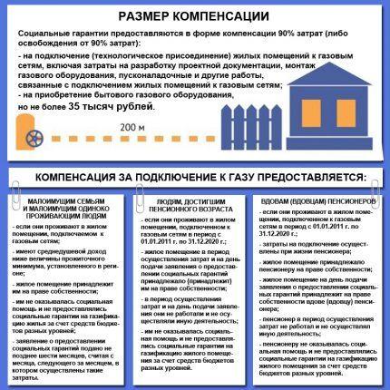 Таблица компенсаций на подключение газа малоимущим в Свердловской области