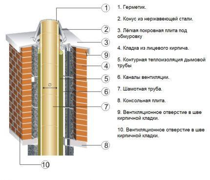 Схема утепления дымохода