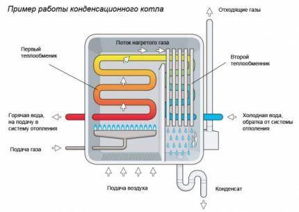 Особенности конструкции теплогенератора с рекуперацией