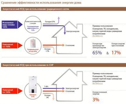 Сравнение КПД традиционного и усовершенствованного котлов