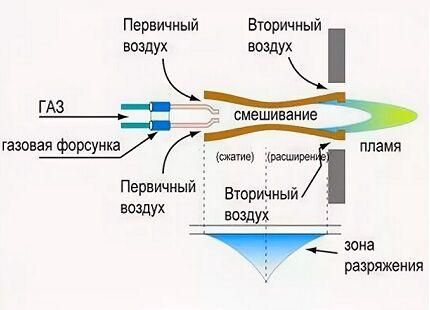 Принцип подачи газа через форсунку