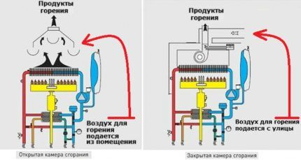 Расход газа и воздуха
