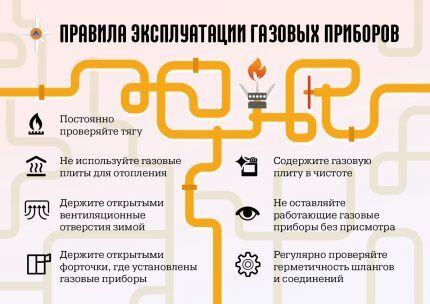 Правильная эксплуатация газовых приборов