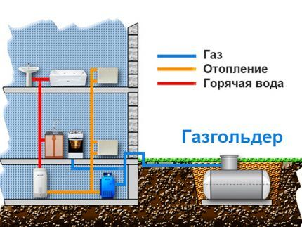 Основные потребители газа в доме