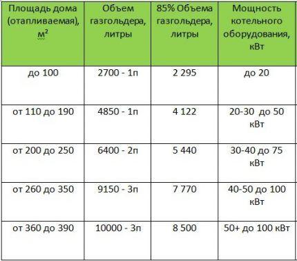 Таблица заправочных объемов газгольдеров