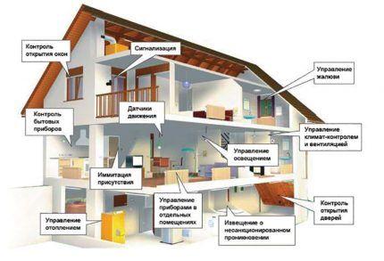 Система отопления в умном доме