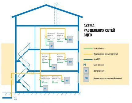 Разделение газовой сети на ВДГО/ВКГО
