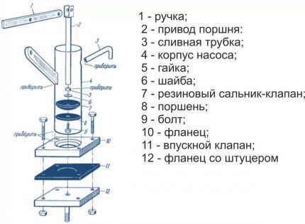 Схема поршневого ручного насоса
