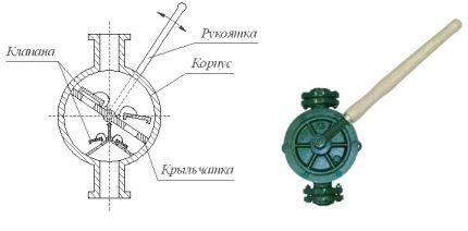 Схема крыльчатого ручного насоса