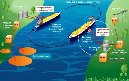 Метан в виде газа и жидкости
