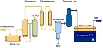 Технология сжижения природного газа
