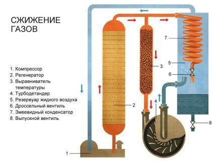 Процесс сжижения газа