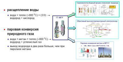 Плюсы и минусы сжиженного водорода