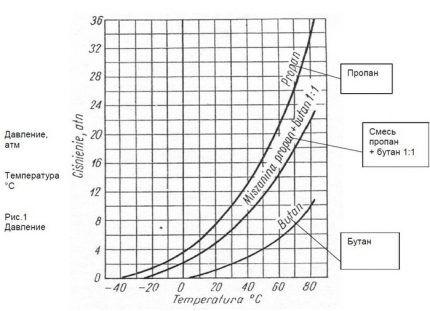 График интенсивности испарения