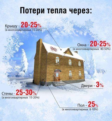 Карта теплопотерь в частном доме