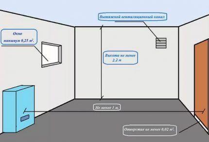 Схема организации вентиляции помещения с котлом