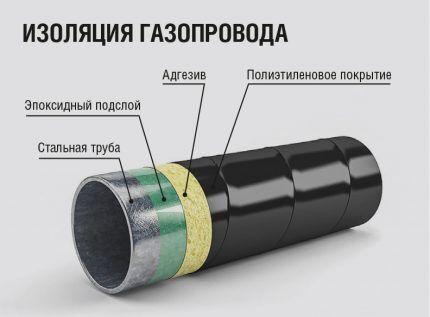 структура ПЭТ покрытия