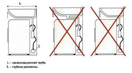 Правила монтажа раковины