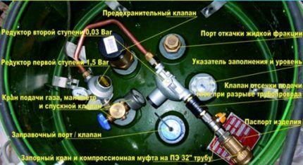 Оборудование на газгольдере