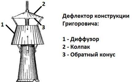 Дефлектор Григоровича для дымохода