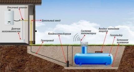 Газгольдер ниже точки промерзания