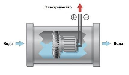 Принцип работы гидрогенератора