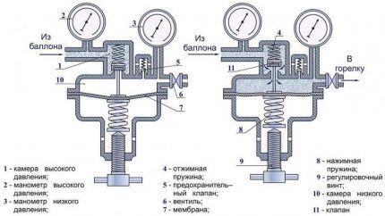Схема газового редуктора - принцип действия