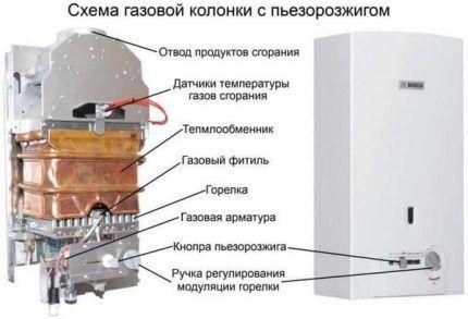 Устройство типичной газовой колонки
