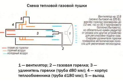 Принцип действия тепловой пушки