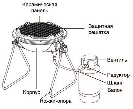 Подключение газовой горелки к баллону