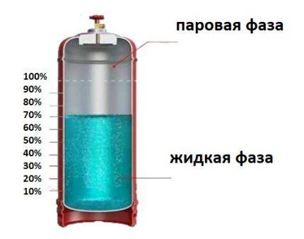 Газовый баллон в разрезе