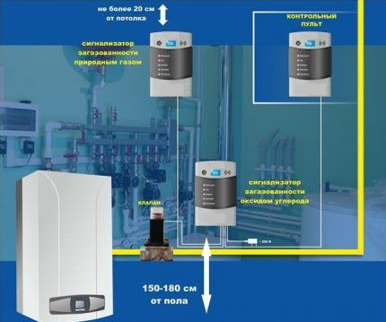 Схема расположения сигнализатора и клапана