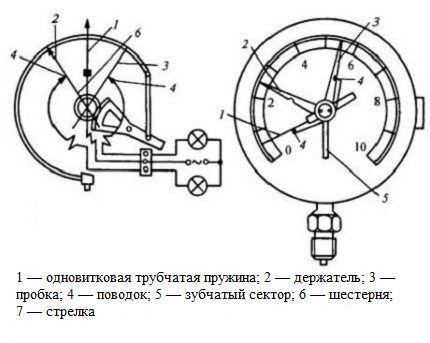 Пружинный показывающий механический манометр