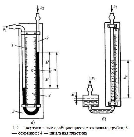 Строение двухтрубного и однотрубного манометра