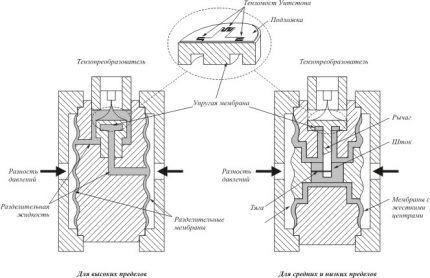 Прибор для измерения давления газа по сопротивлению проводника