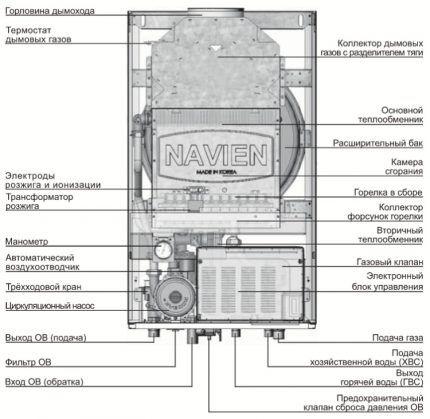 Конструкция газового котла настенного типа