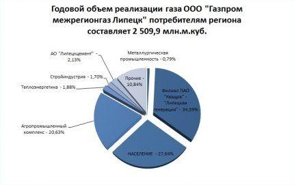 Объем реализации газа на рынке