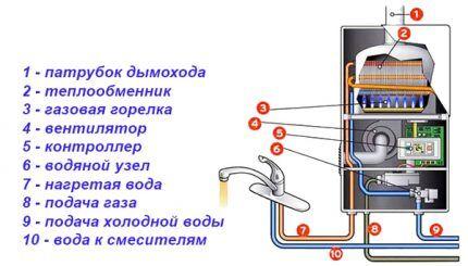 Элементы конструкции газовой колонки