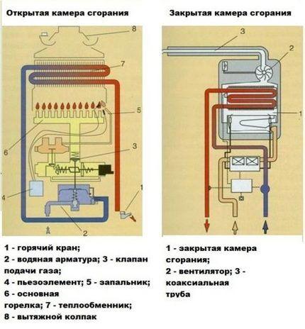 Сравнение камер сгорания в колонках