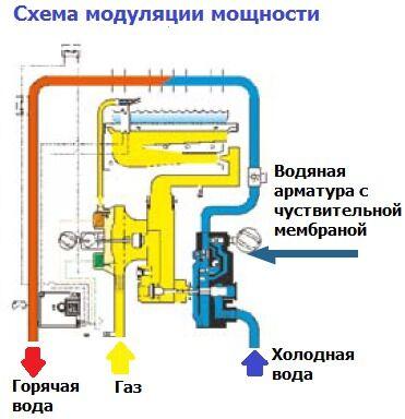Схема модуляции мощности колонки