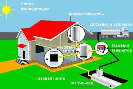 Альтернатива в виде автономной газификации