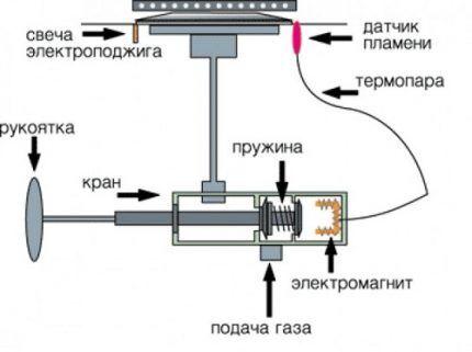 Схема устройства газовой конфорки