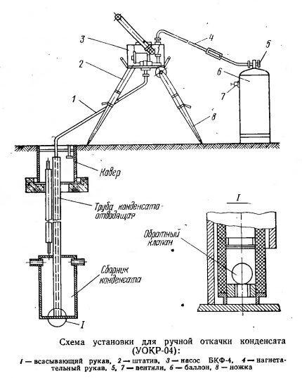 Схема откачки конденсата