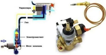 Устройство термопары для газплиты